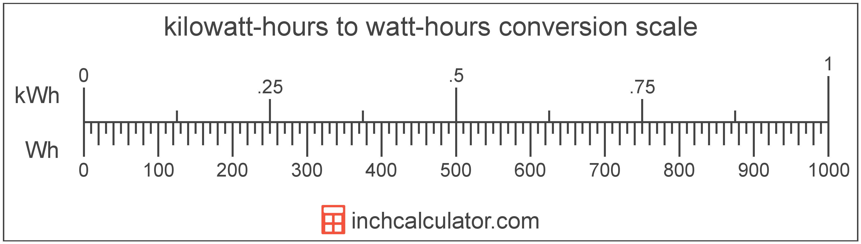 conversion scale showing kilowatt-hours and equivalent watt-hours energy values