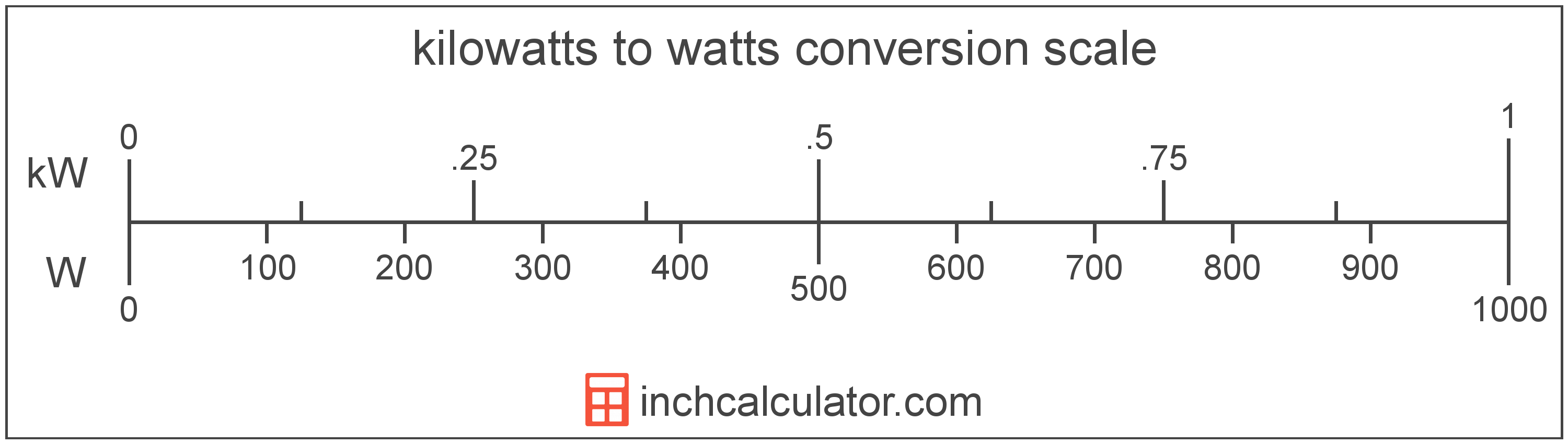 conversion scale showing kilowatts and equivalent watts power values