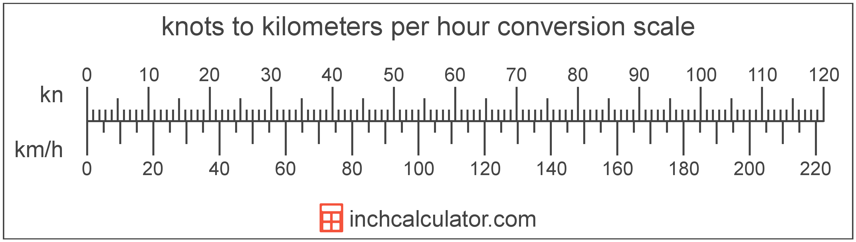 conversion scale showing kilometers per hour and equivalent knots speed values