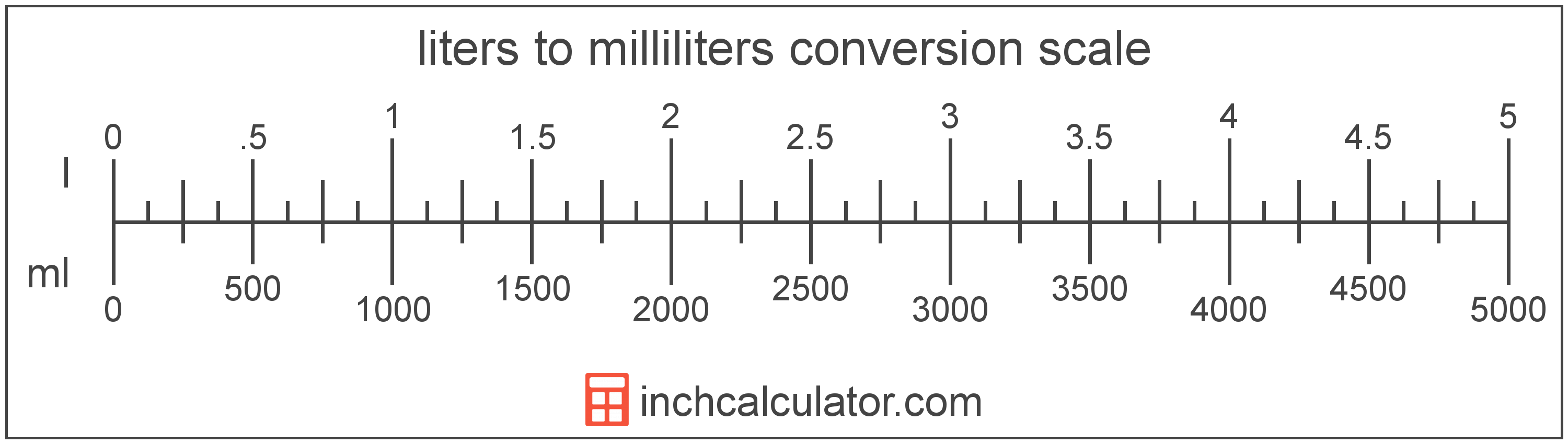 conversion scale showing liters and equivalent milliliters volume values