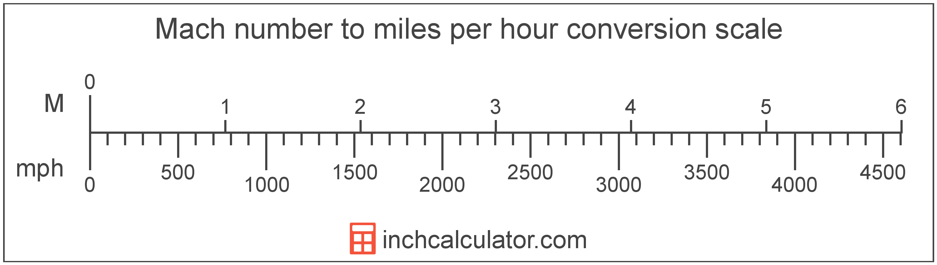 conversion scale showing Mach number and equivalent miles per hour speed values