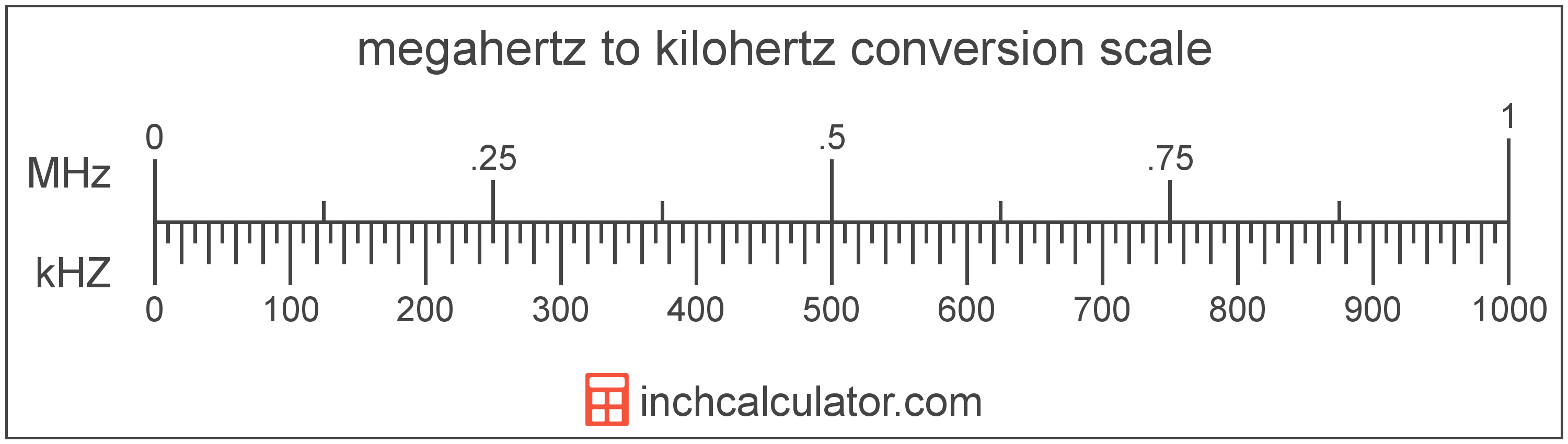 conversion scale showing kilohertz and equivalent megahertz frequency values