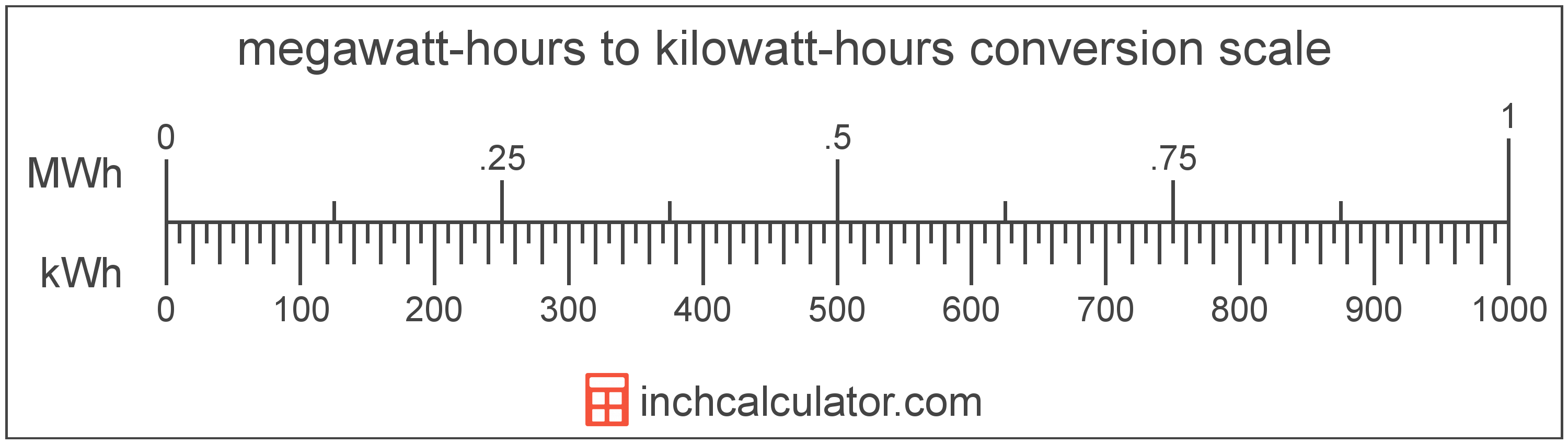 conversion scale showing kilowatt-hours and equivalent megawatt-hours energy values