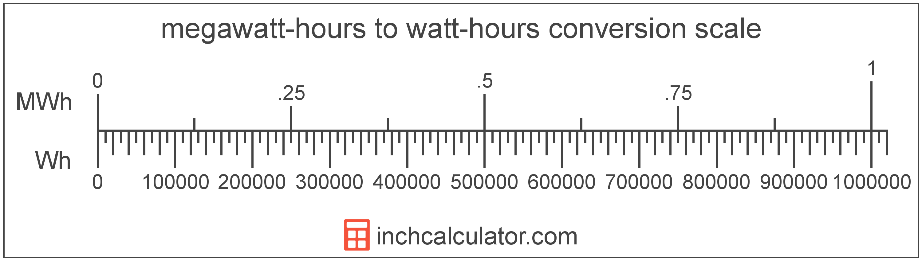 conversion scale showing watt-hours and equivalent megawatt-hours energy values