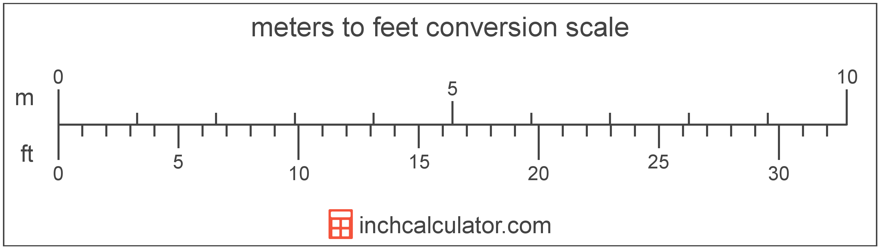 Meters To Feet Conversion M To Ft Inch Calculator Convert 51 inch to foot with formula, common lengths conversion, conversion tables and more. meters to feet conversion m to ft