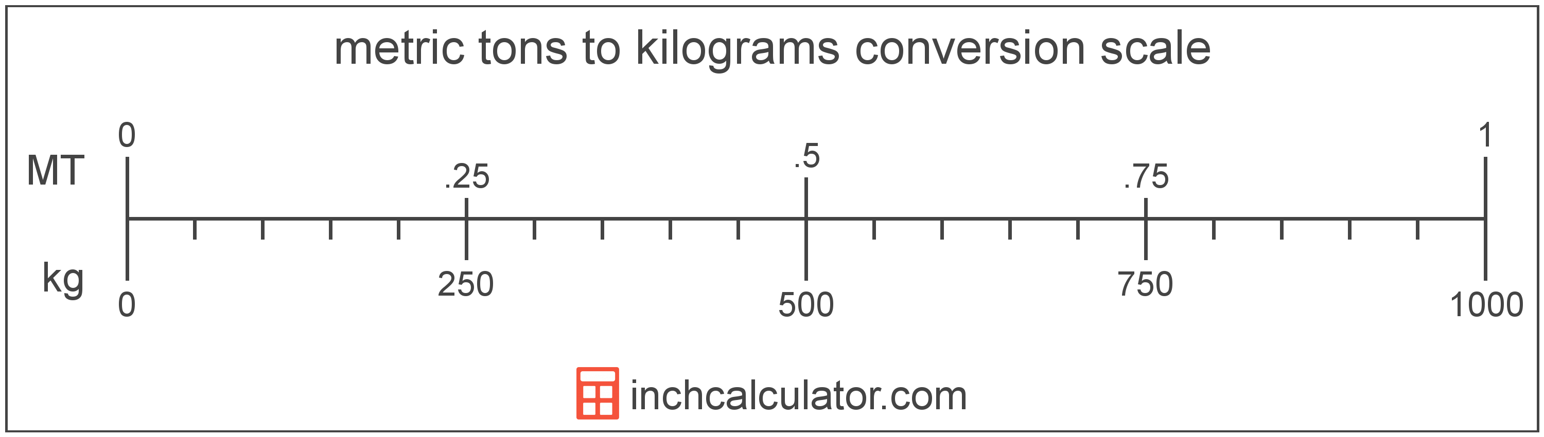 conversion scale showing metric tons and equivalent kilograms weight values