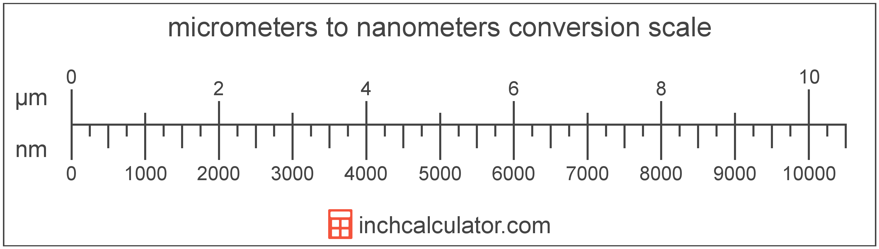 conversion scale showing micrometers and equivalent nanometers length values