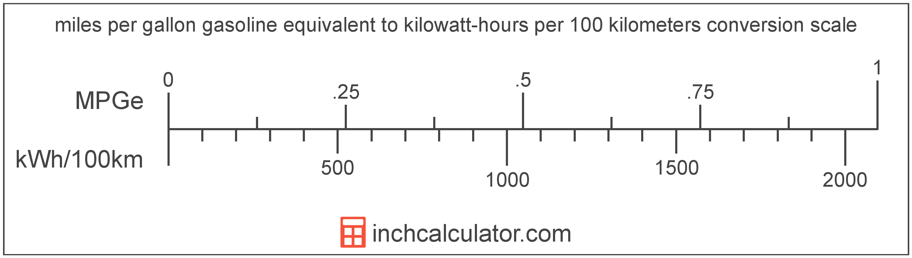conversion scale showing kilowatt-hours per 100 kilometers and equivalent miles per gallon gasoline equivalent electric car efficiency values