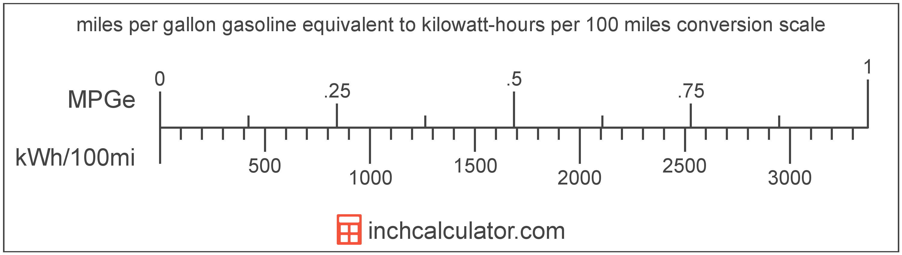 conversion scale showing miles per gallon gasoline equivalent and equivalent kilowatt-hours per 100 miles electric car efficiency values