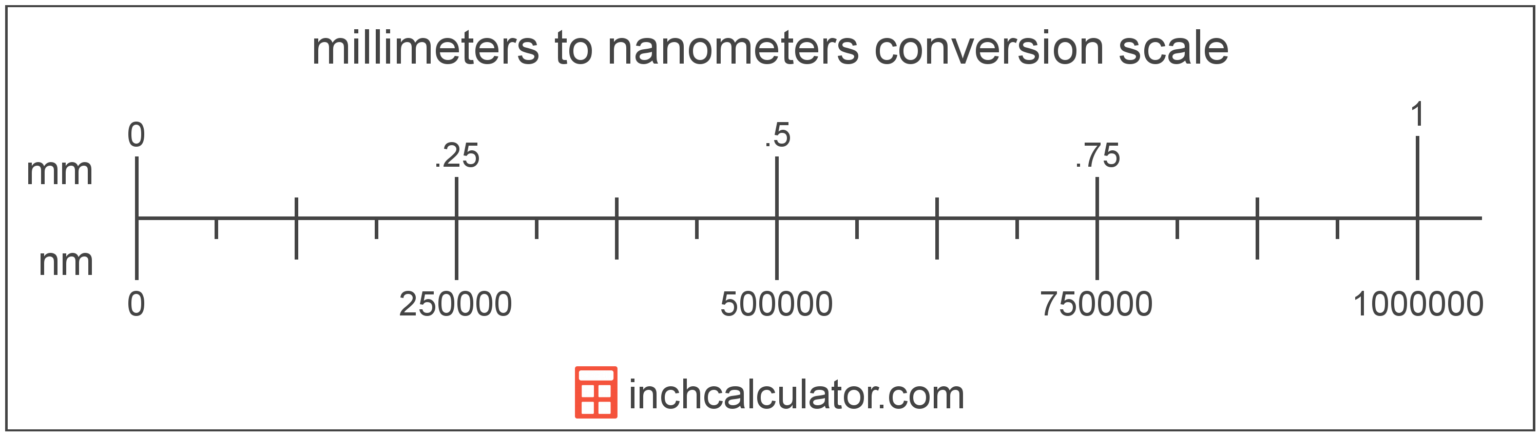 conversion scale showing nanometers and equivalent millimeters length values