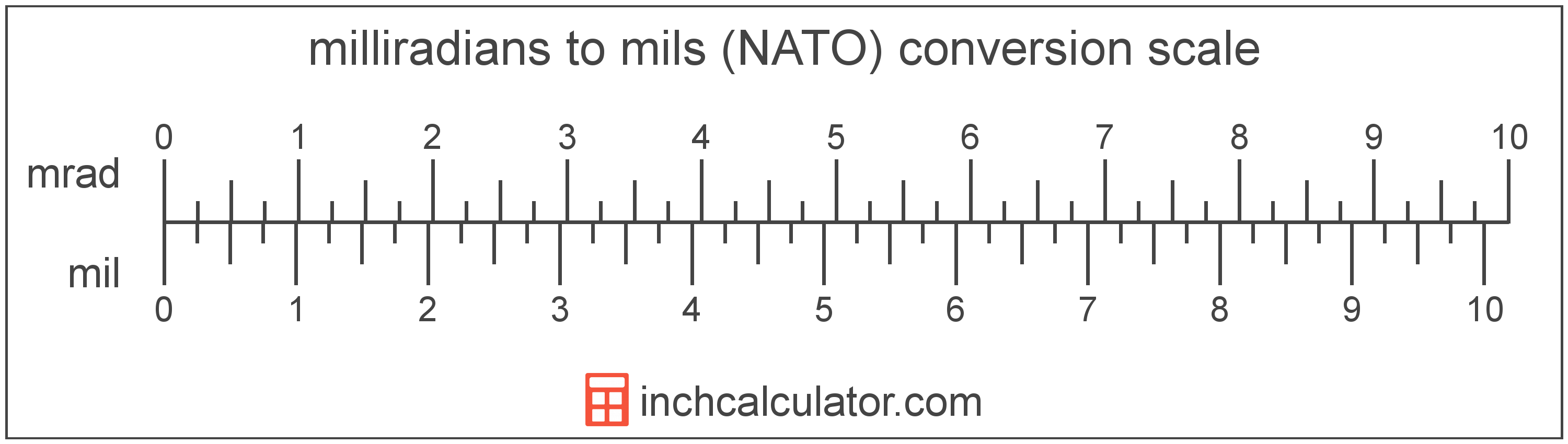 conversion scale showing milliradians and equivalent mils (NATO) angle values