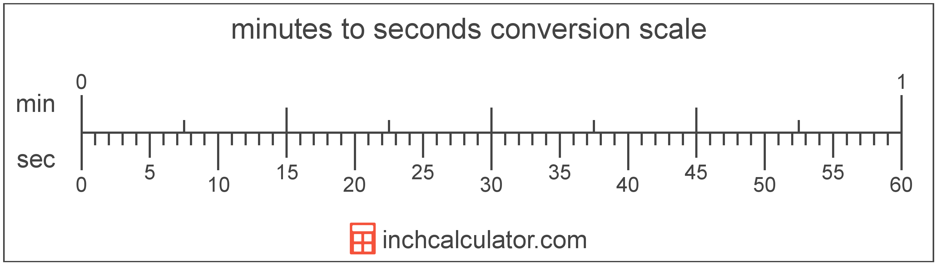 conversion scale showing seconds and equivalent minutes time values