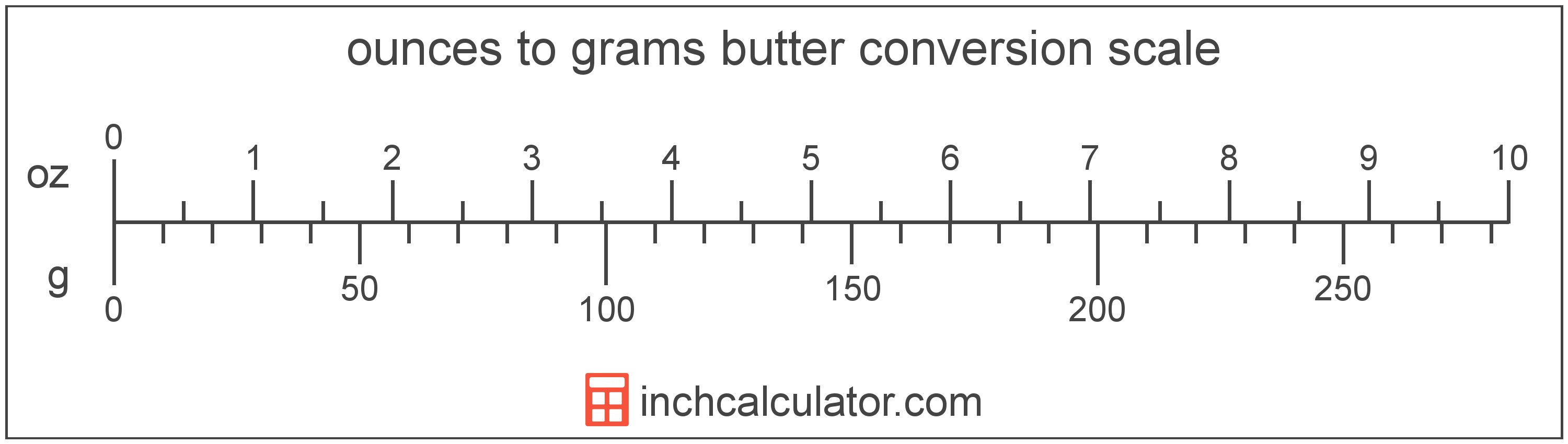 conversion scale showing ounces and equivalent grams butter values