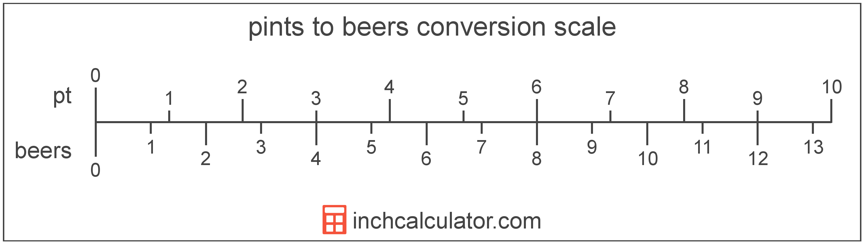 conversion scale showing pints and equivalent beers beer volume values