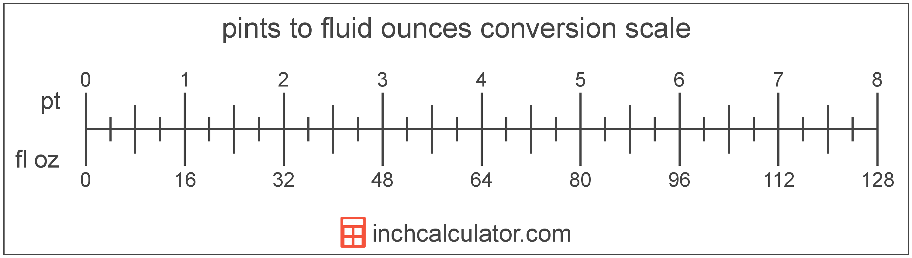 conversion scale showing pints and equivalent fluid ounces volume values