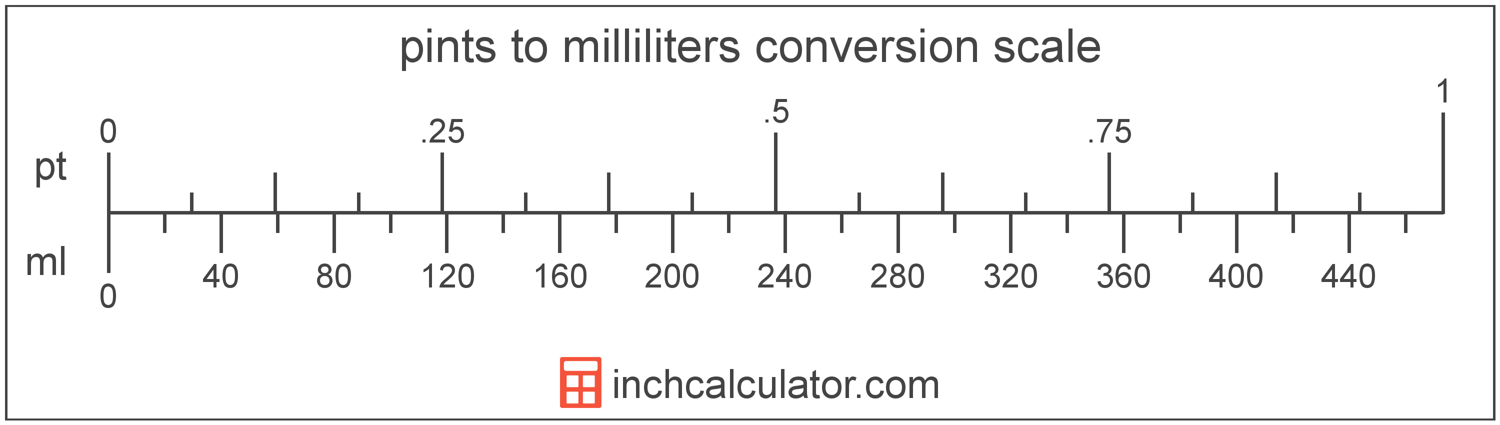 conversion scale showing milliliters and equivalent pints volume values