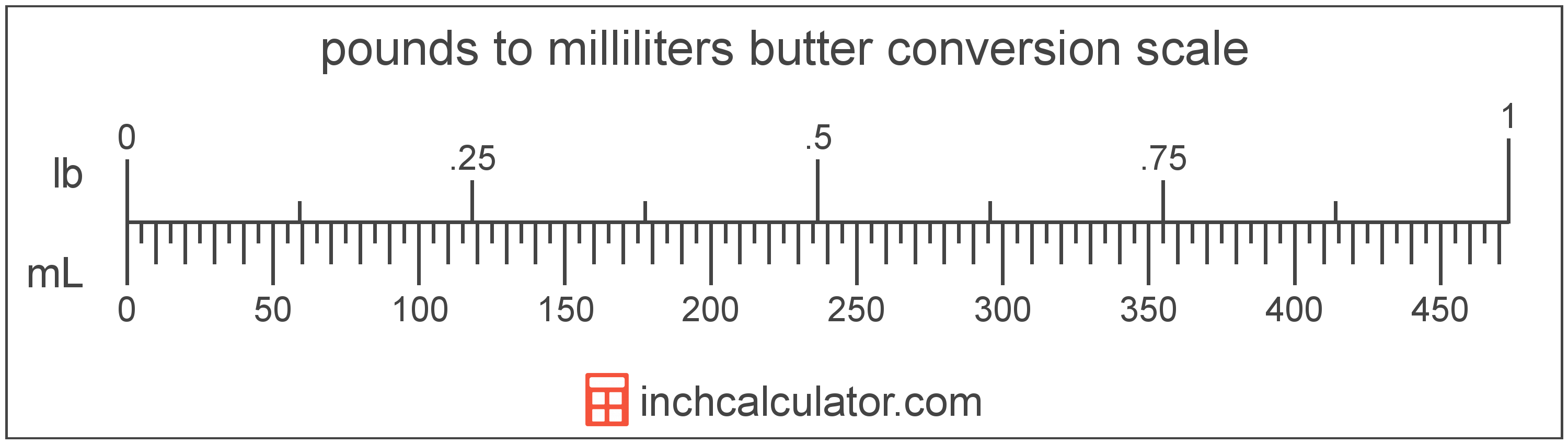 conversion scale showing milliliters and equivalent pounds butter values