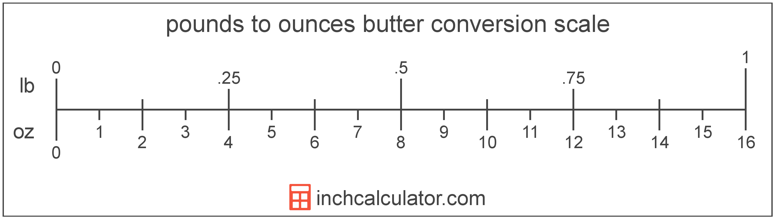 conversion scale showing ounces and equivalent pounds butter values