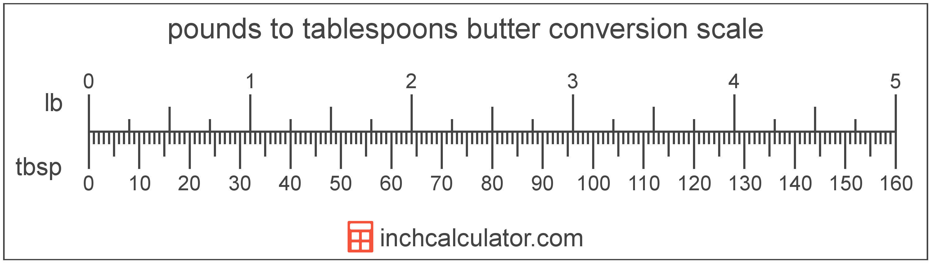conversion scale showing tablespoons and equivalent pounds butter values