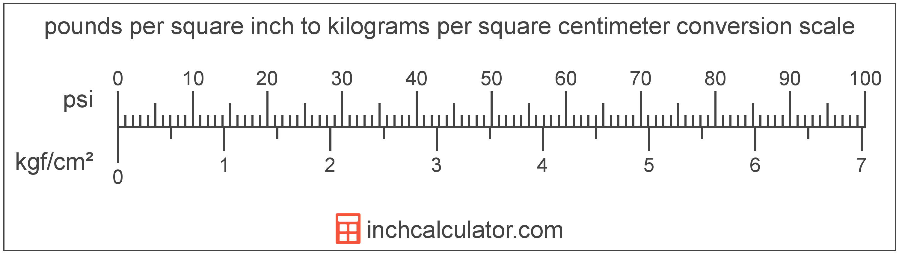 conversion scale showing kilograms per square centimeter and equivalent pounds per square inch pressure values