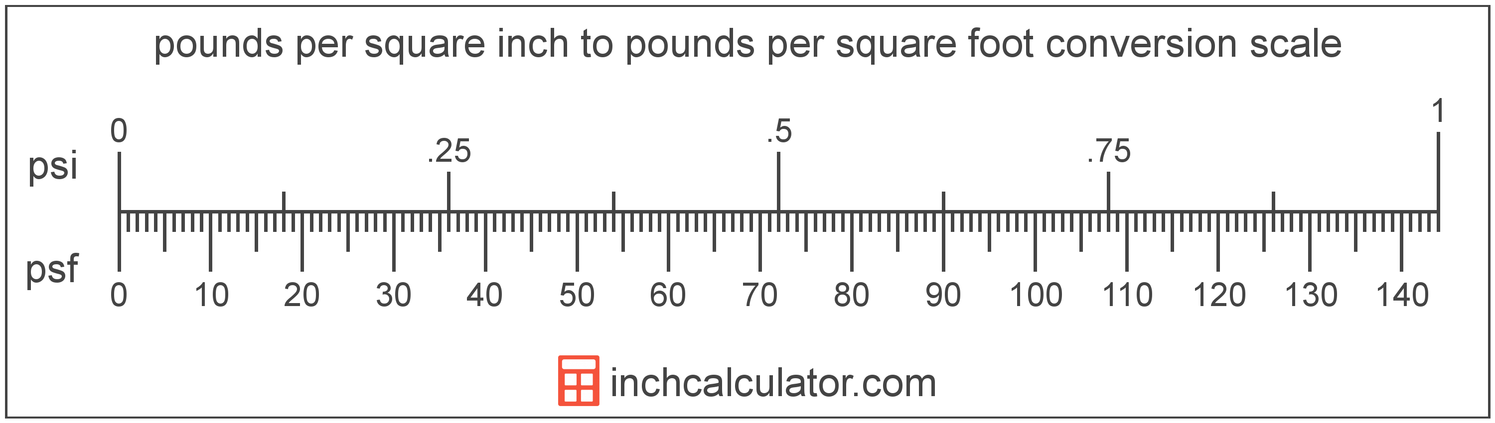 conversion scale showing pounds per square inch and equivalent pounds per square foot pressure values