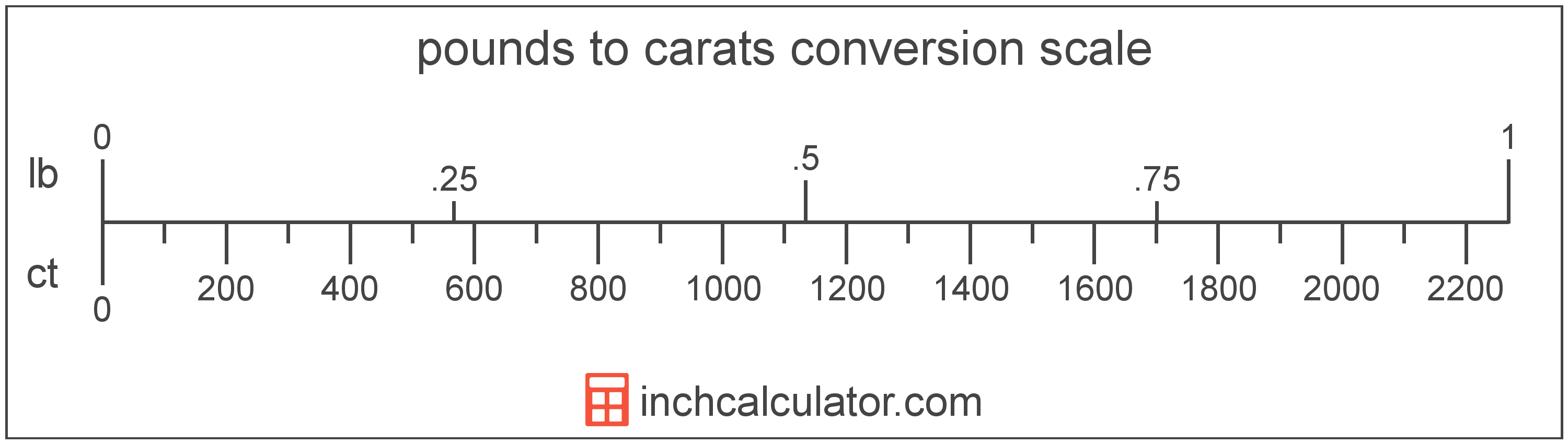 conversion scale showing pounds and equivalent carats weight values