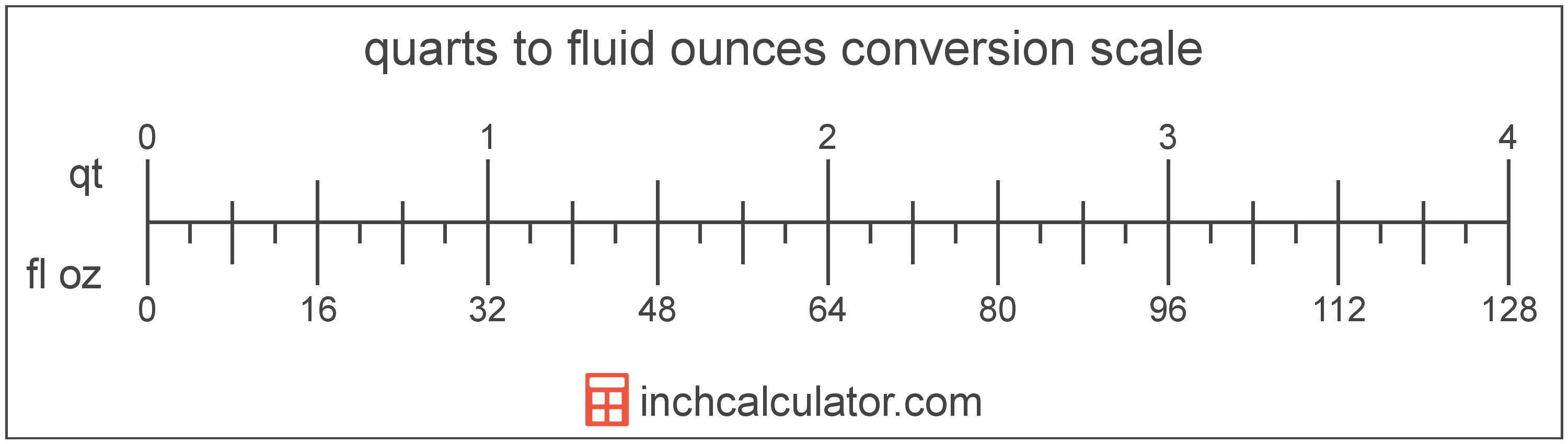conversion scale showing quarts and equivalent fluid ounces volume values