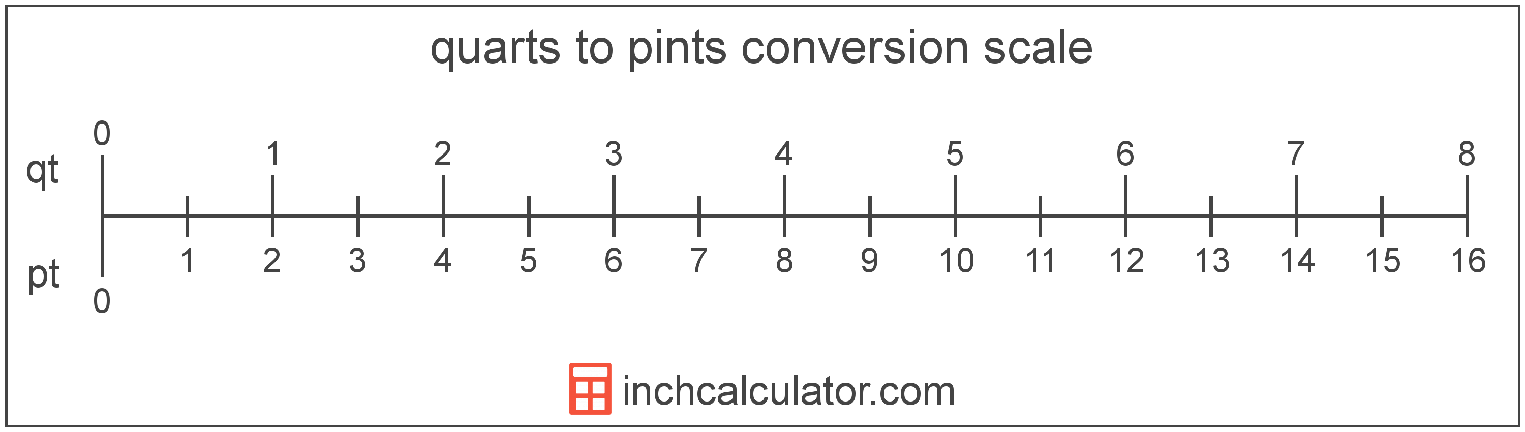 conversion scale showing quarts and equivalent pints volume values