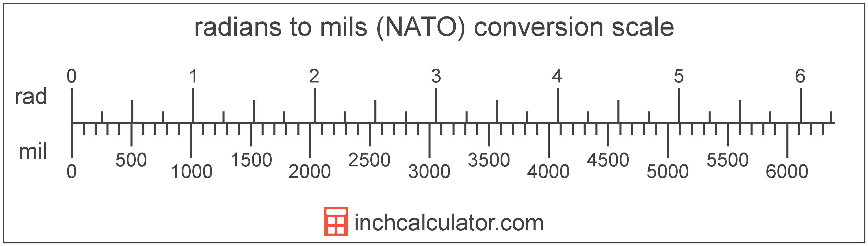conversion scale showing mils (NATO) and equivalent radians angle values