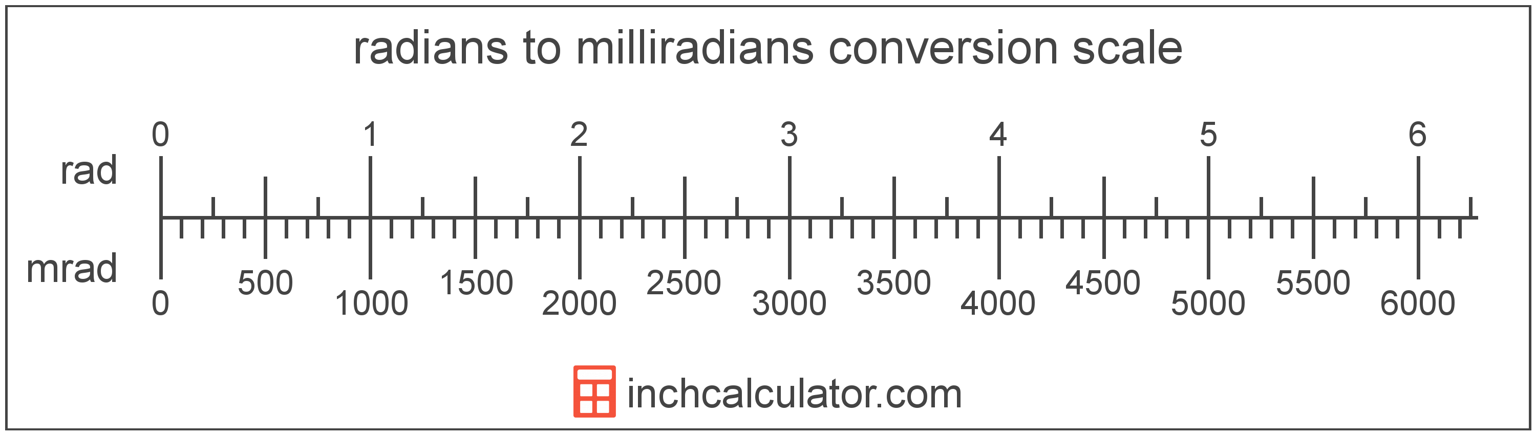 conversion scale showing radians and equivalent milliradians angle values
