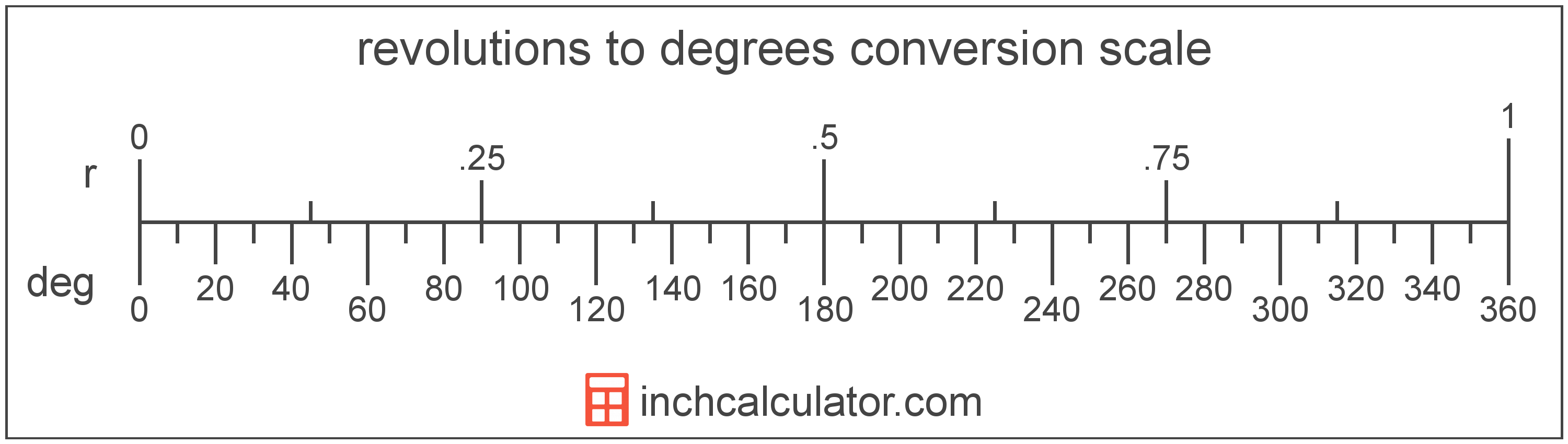 conversion scale showing revolutions and equivalent degrees angle values