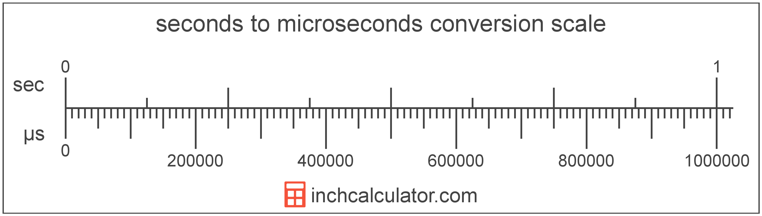 Microseconds to Seconds Conversion (µs to sec) - Inch Calculator