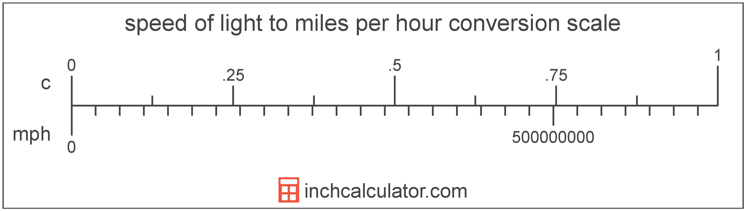 conversion scale showing miles per hour and equivalent speed of light speed values
