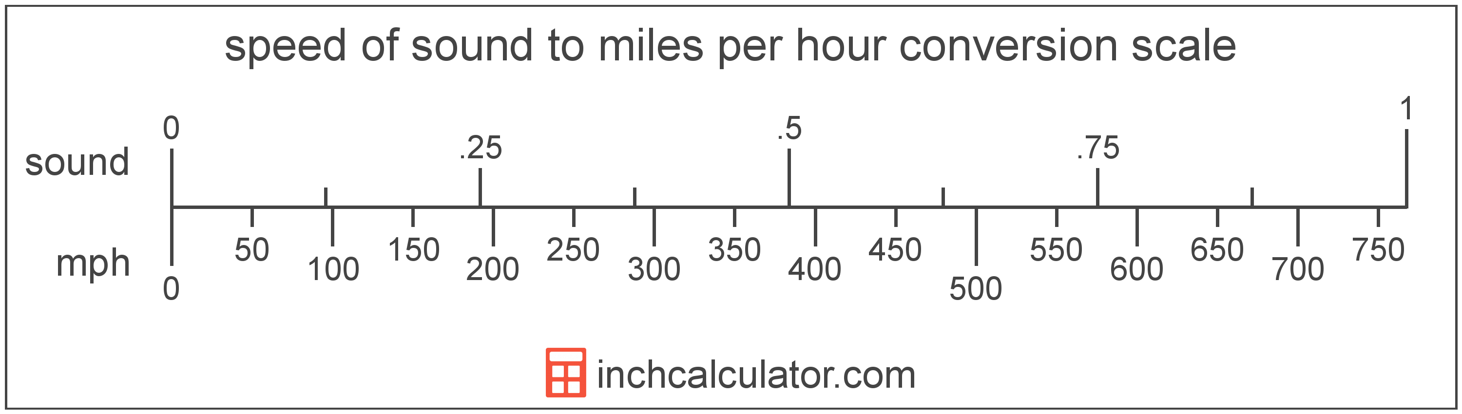 conversion scale showing miles per hour and equivalent speed of sound speed values