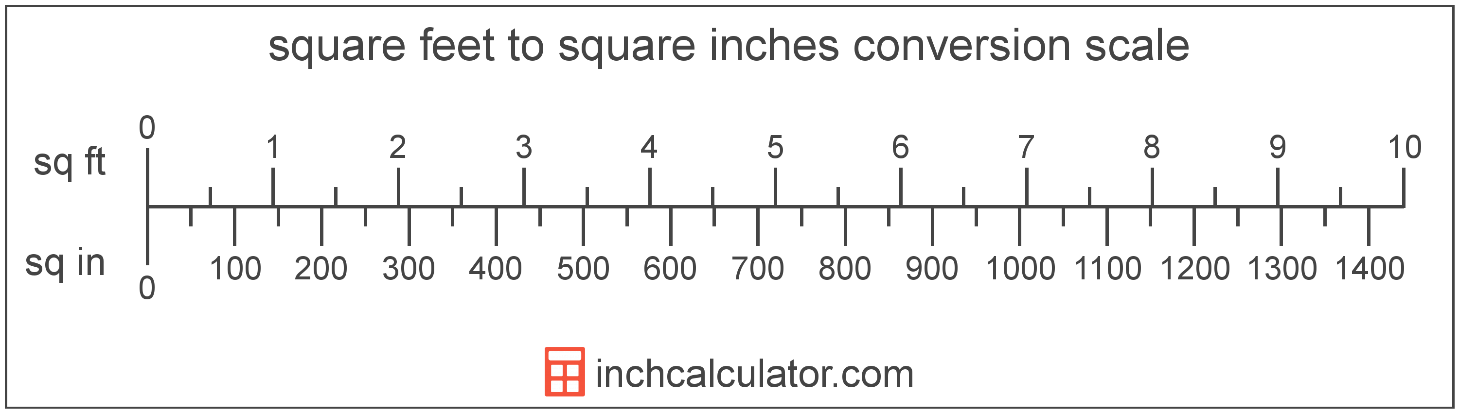 conversion scale showing square inches and equivalent square feet area values
