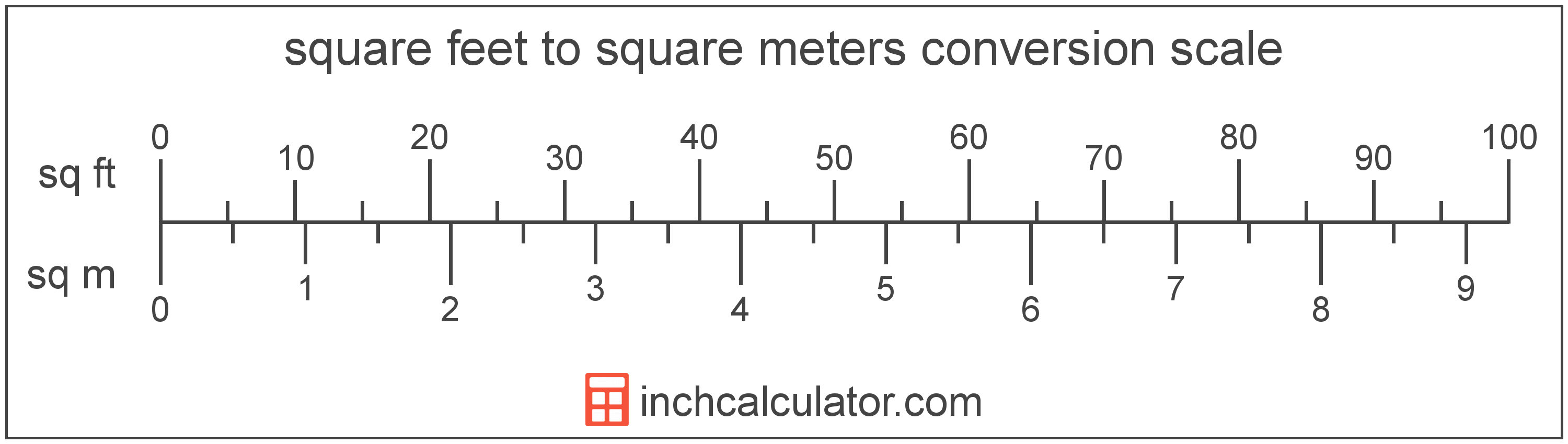 conversion scale showing square feet and equivalent square meters area values