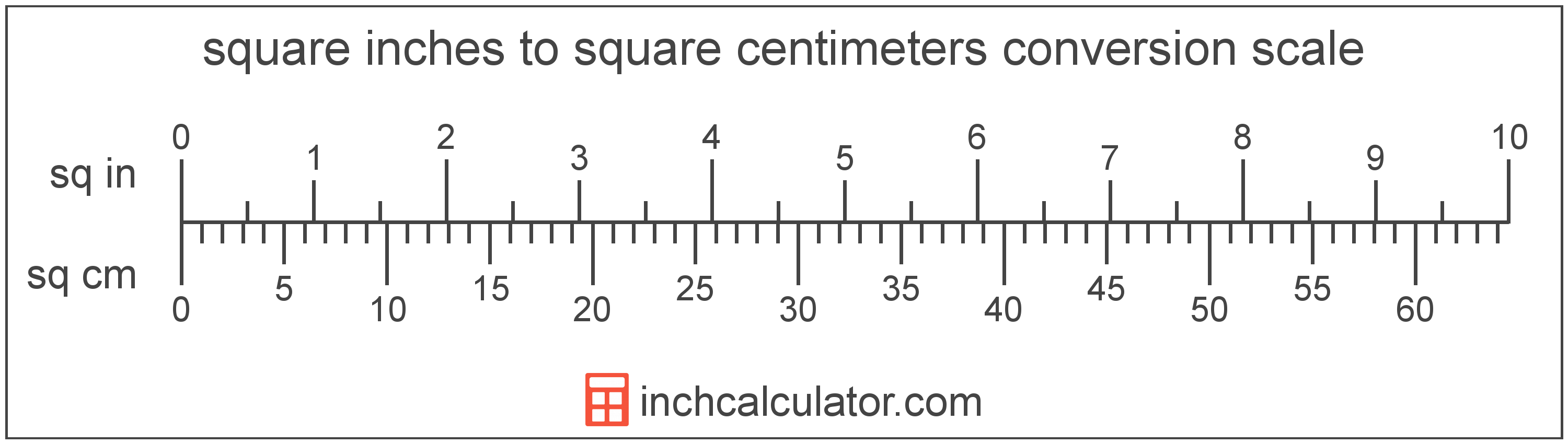 conversion scale showing square inches and equivalent square centimeters area values
