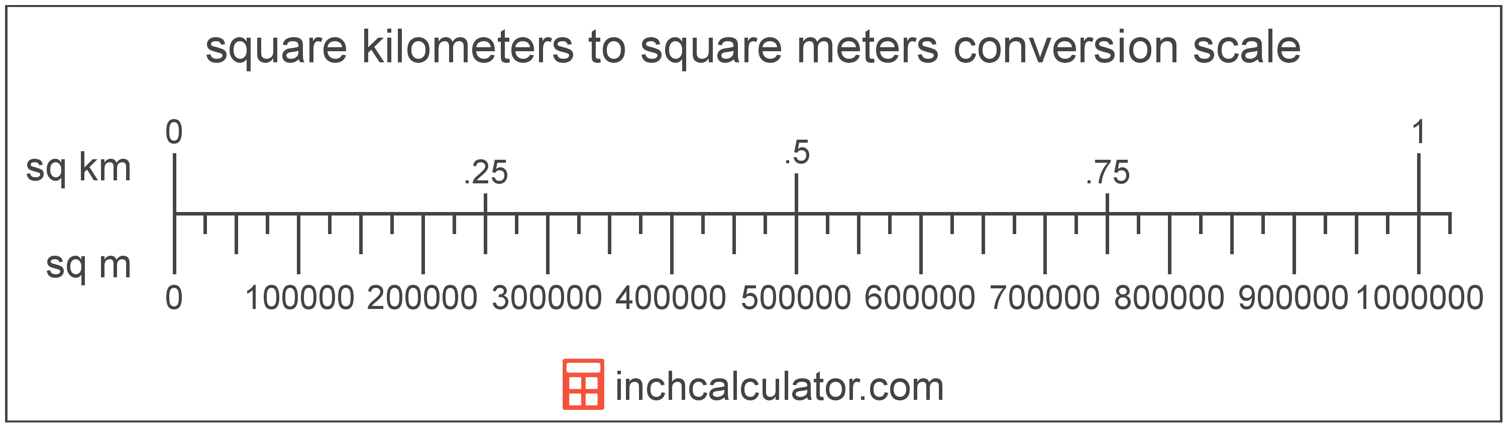 conversion scale showing square kilometers and equivalent square meters area values