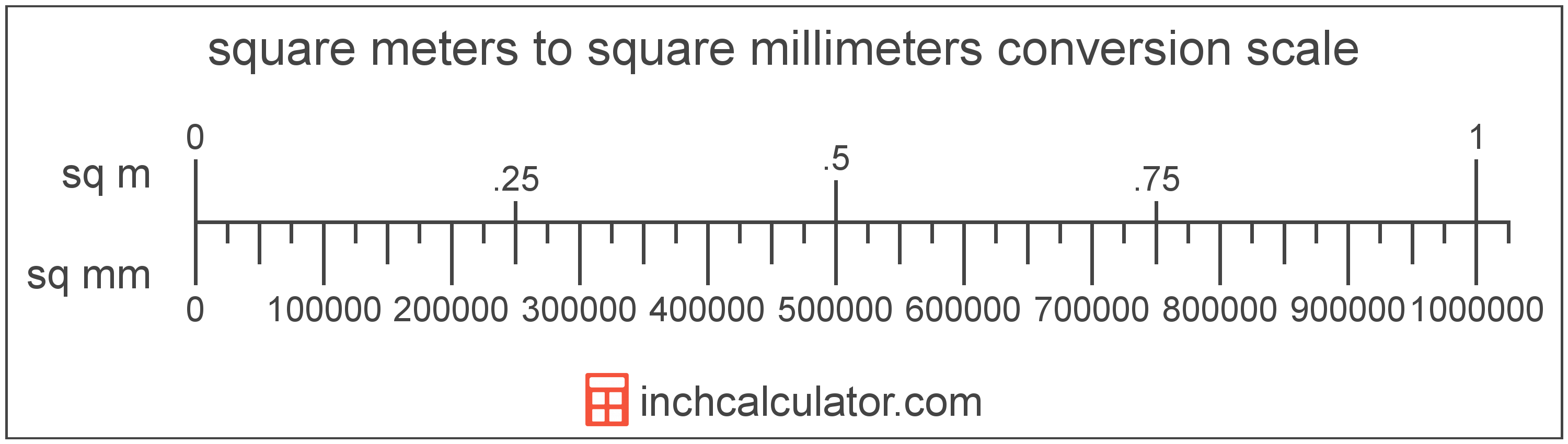 conversion scale showing square millimeters and equivalent square meters area values