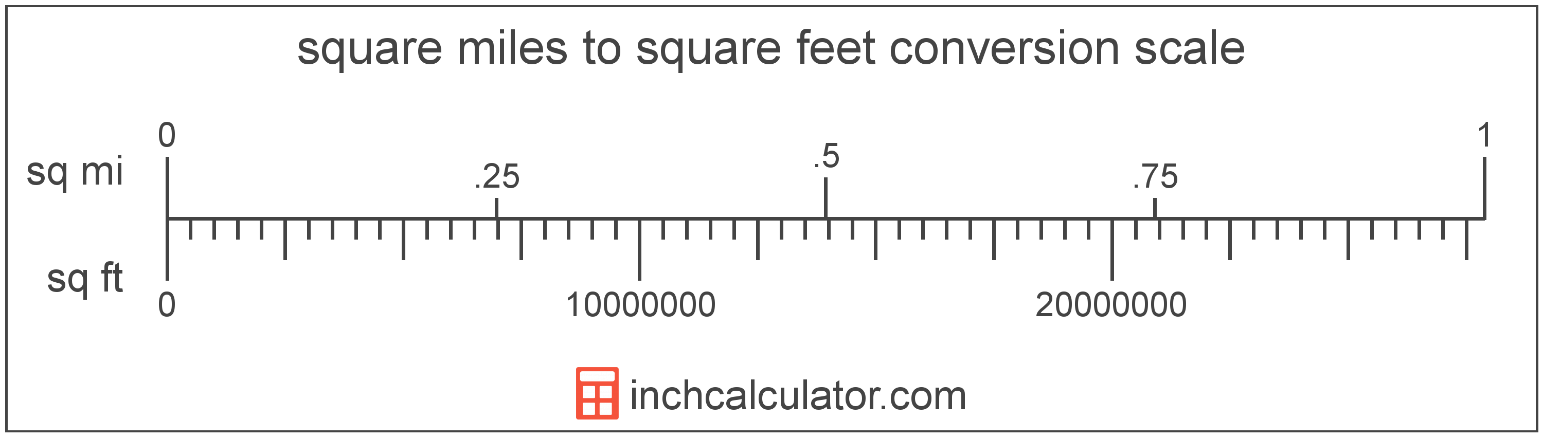conversion scale showing square feet and equivalent square miles area values