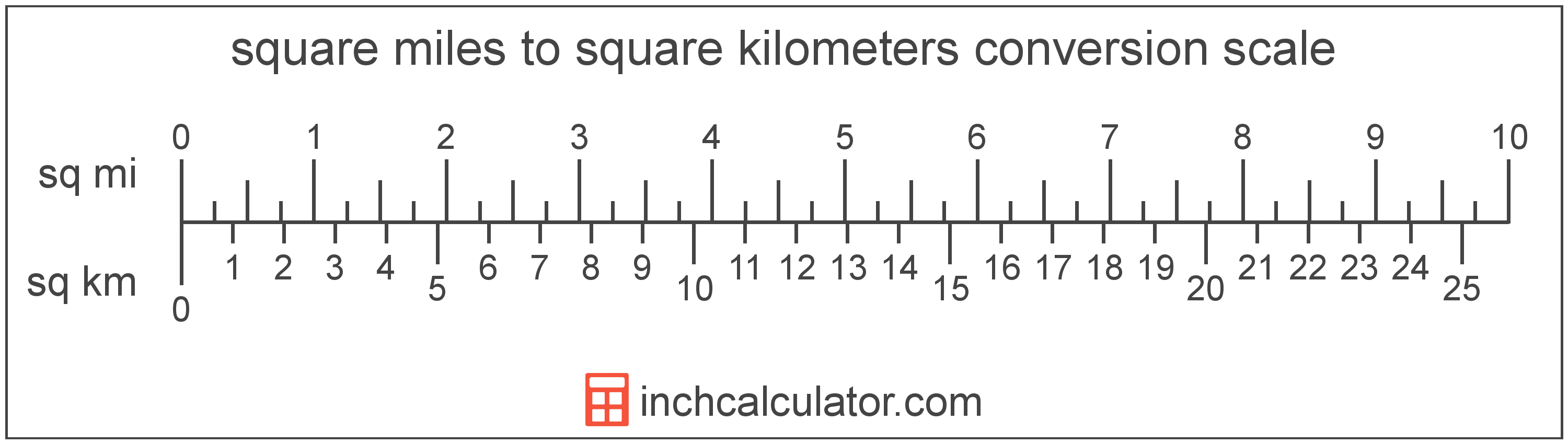 conversion scale showing square kilometers and equivalent square miles area values