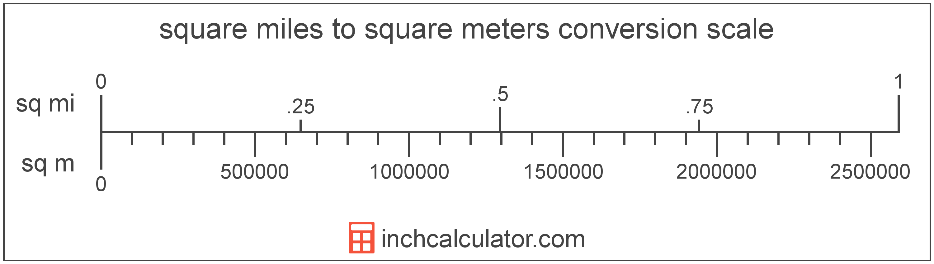 conversion scale showing square miles and equivalent square meters area values
