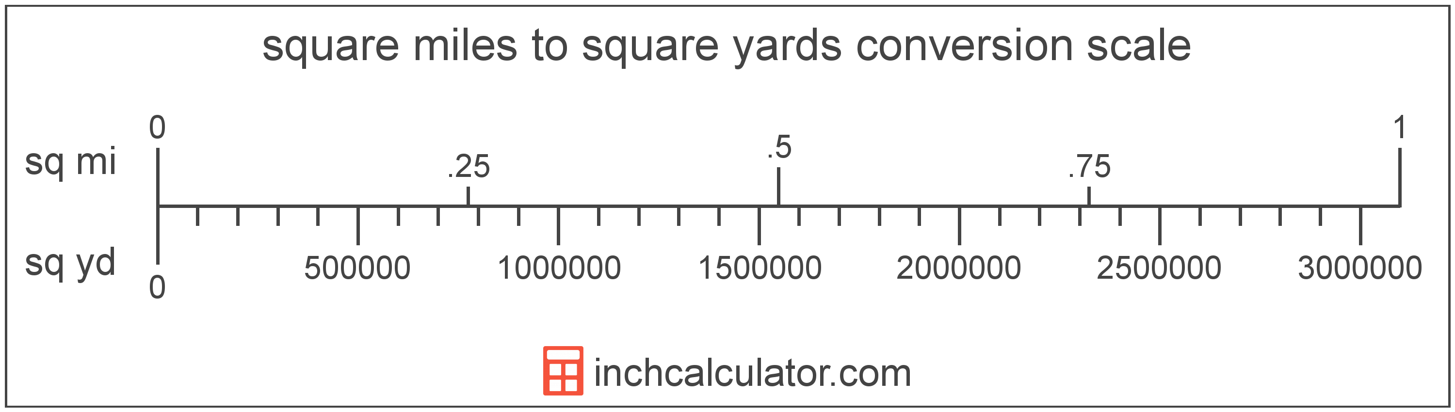 conversion scale showing square miles and equivalent square yards area values