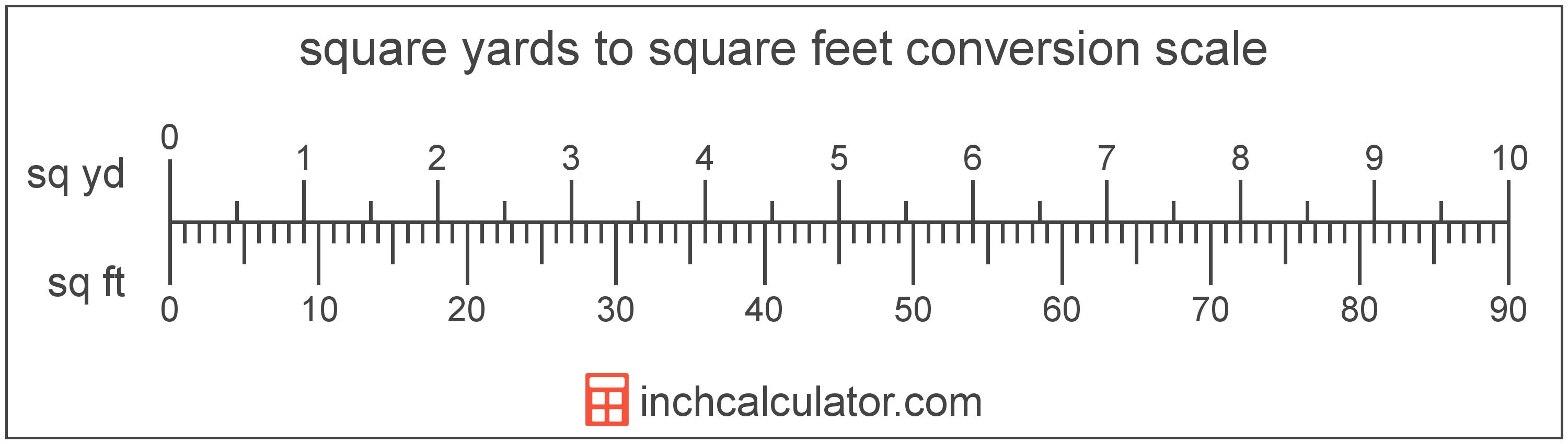 conversion scale showing square yards and equivalent square feet area values