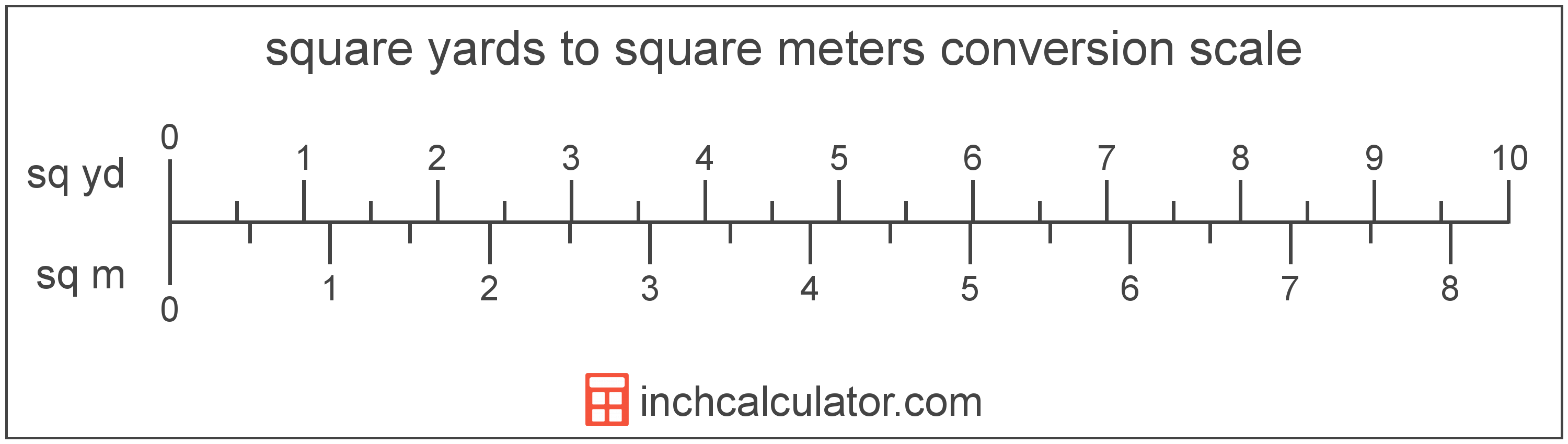 conversion scale showing square meters and equivalent square yards area values