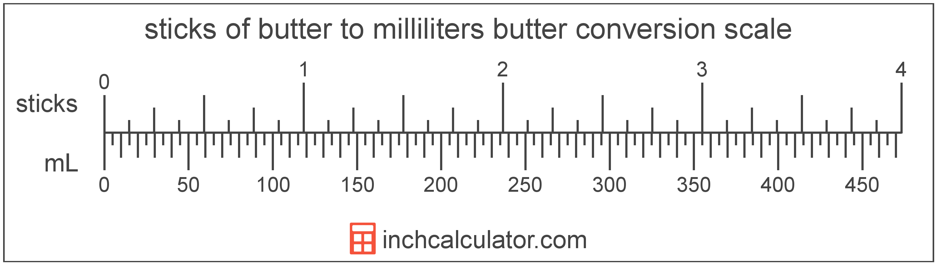 conversion scale showing milliliters and equivalent sticks of butter butter values