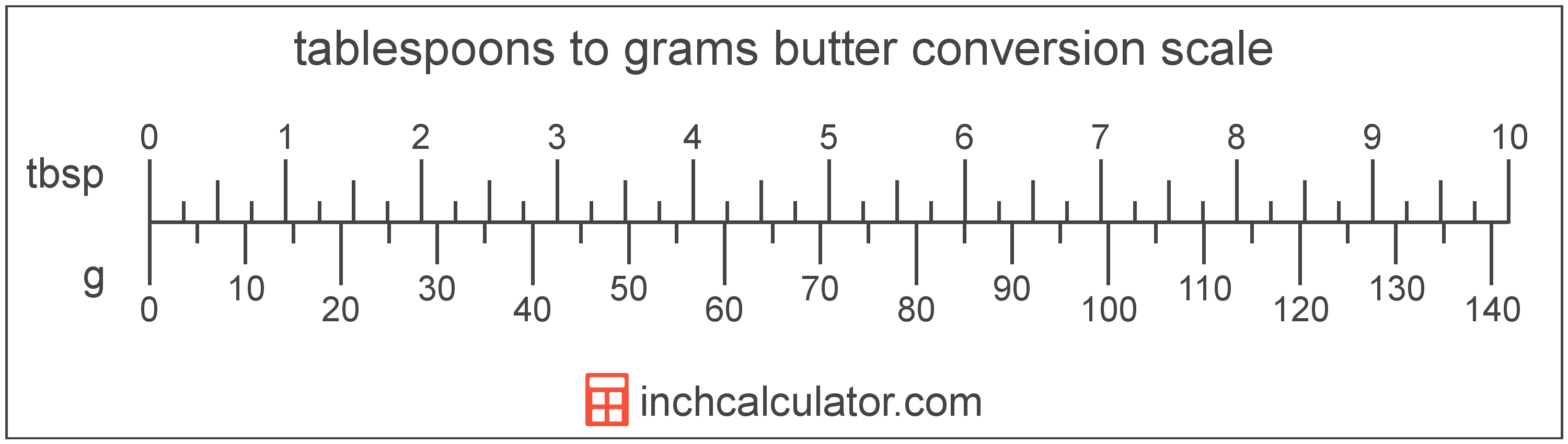 Tablespoons Of Butter To Grams Conversion Tbsp To G