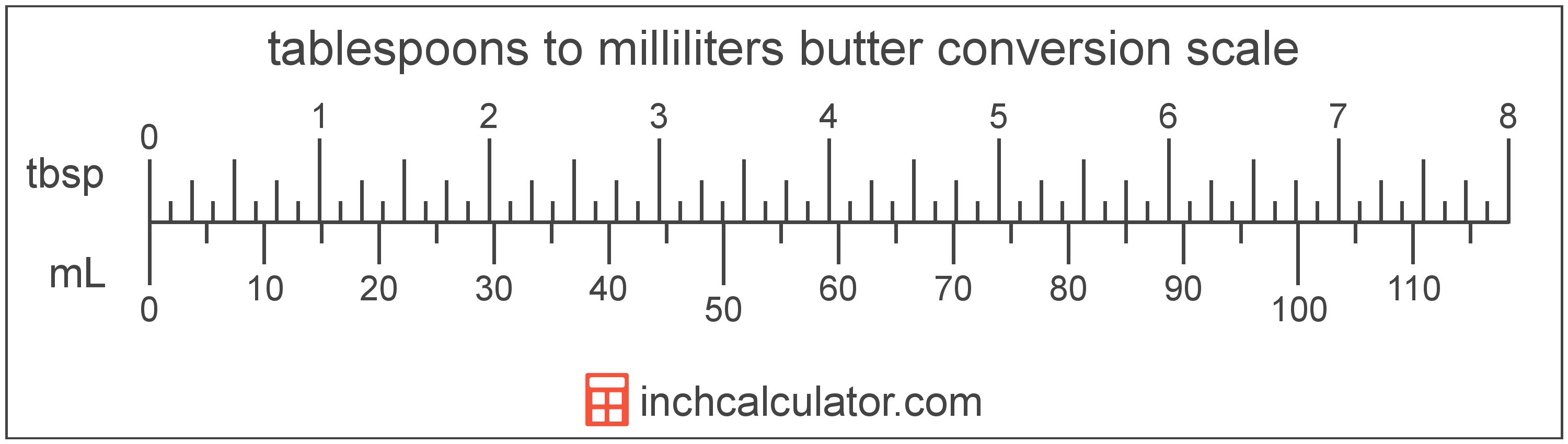 conversion scale showing tablespoons and equivalent milliliters butter values