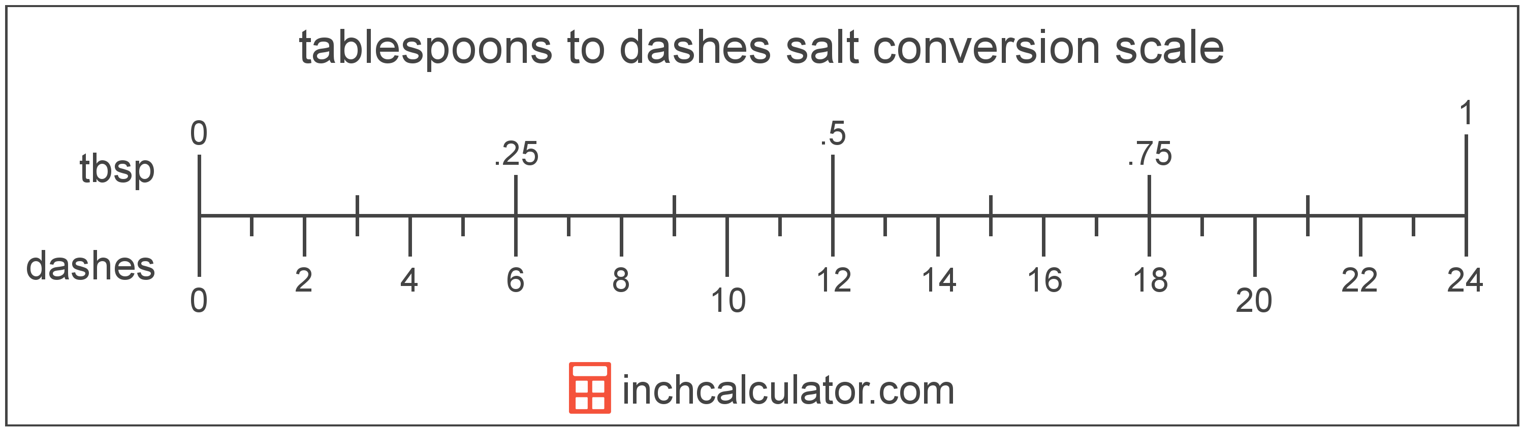 conversion scale showing tablespoons and equivalent dashes salt volume values