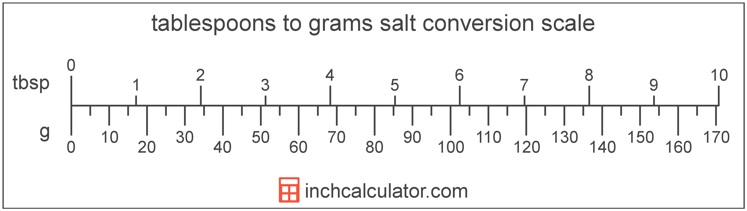 conversion scale showing tablespoons and equivalent grams salt volume values